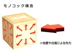 PM工法-モノコック構造